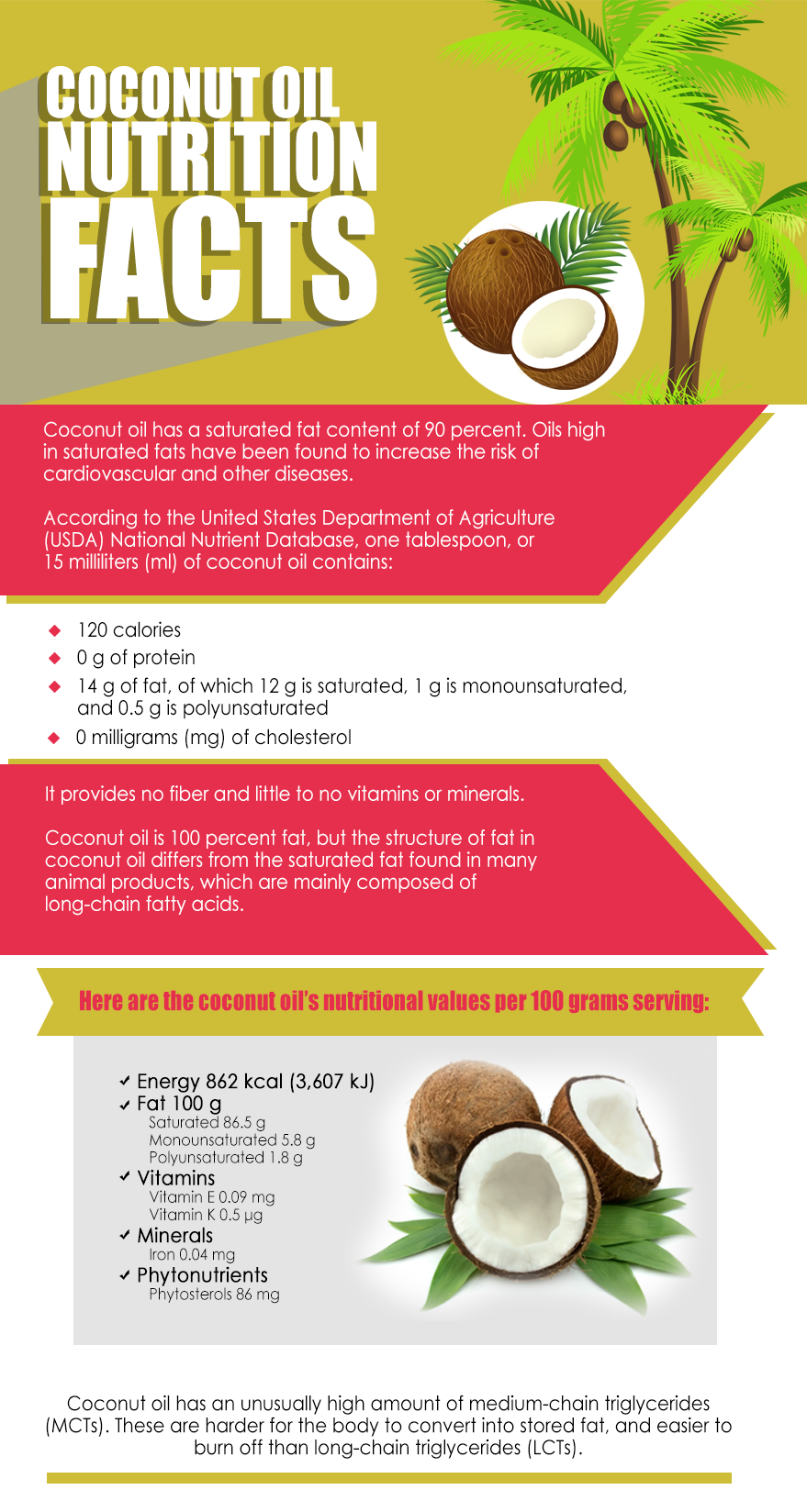 image of Coconut Oil Nutrition Facts
